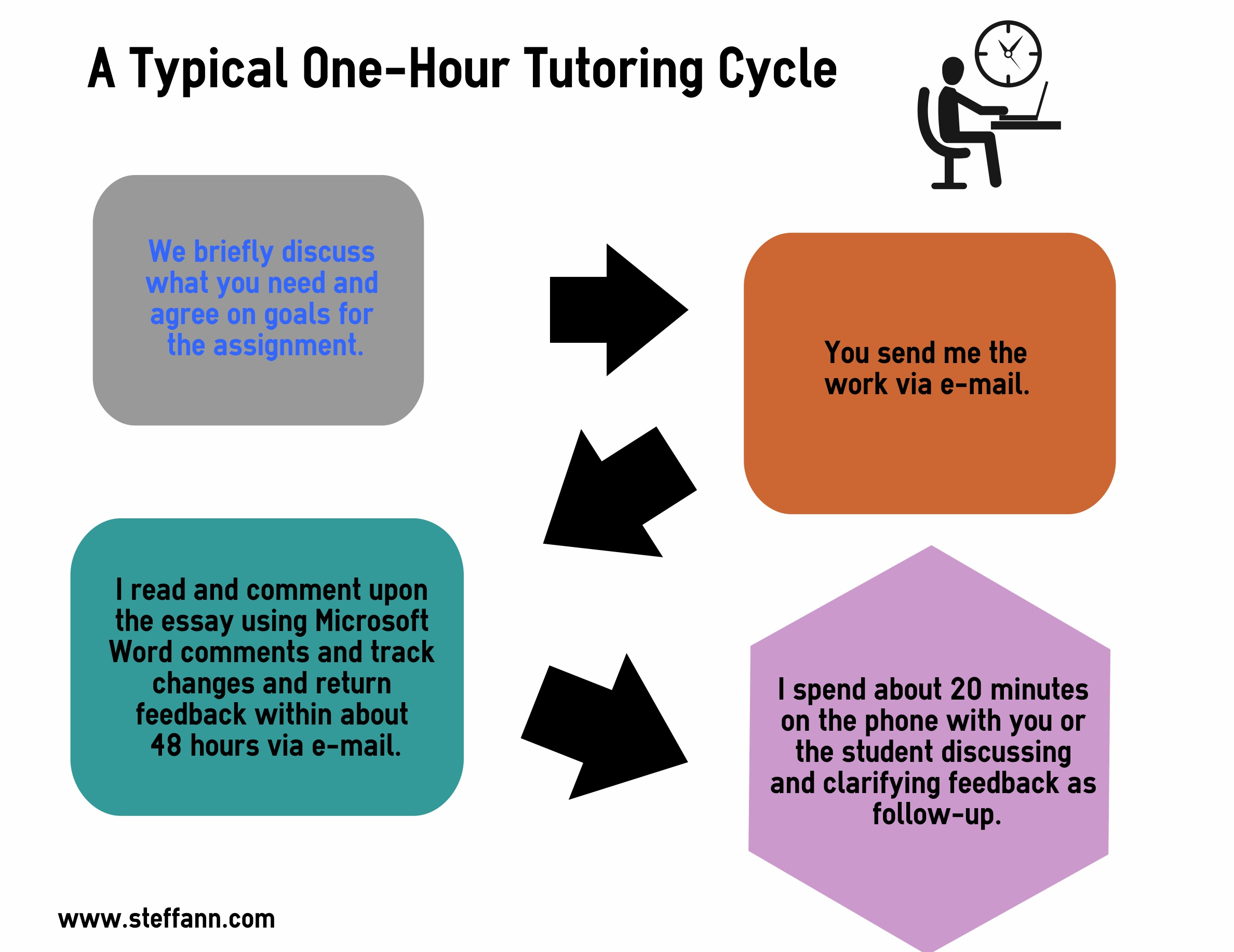 online writing help stuff from online writing help click here for an example of what the process would be for an hour s worth of tutoring all done via e mail and phone from beginning to end